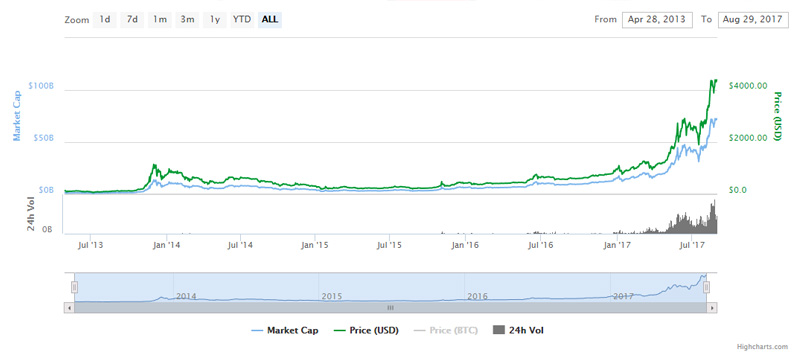 Historical chart of bitcoin's price and market cap
